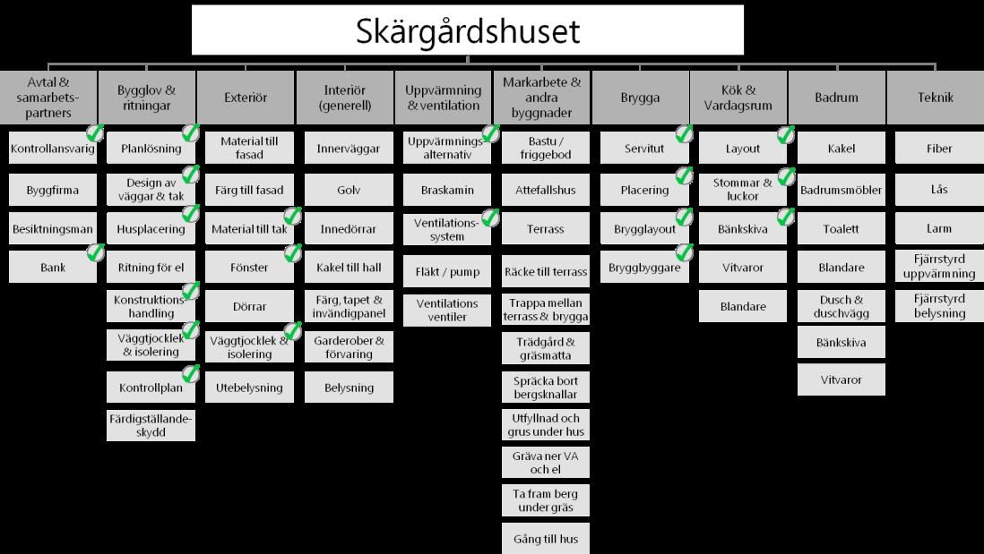 Checklistahusbygge5.png